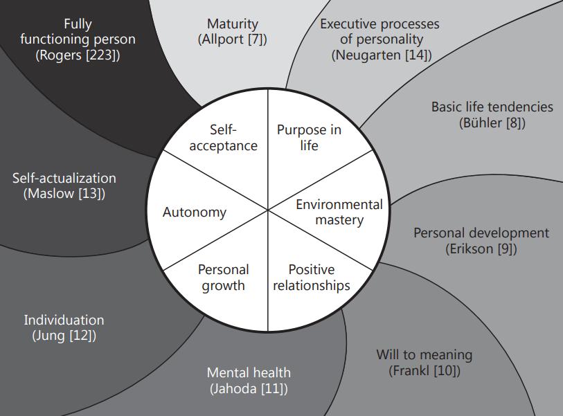 American psychologist Carol Ryff's comprehensive model of mental wellbeing.